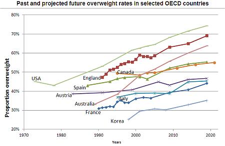 fettleibigkeit weltweit statistik