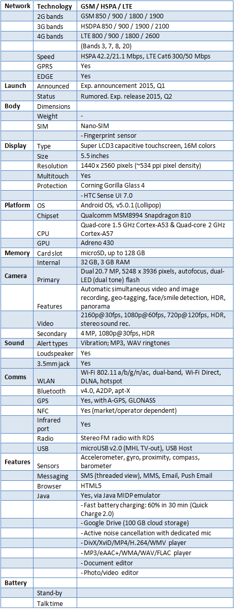 Specification of HTC One M9 Plus