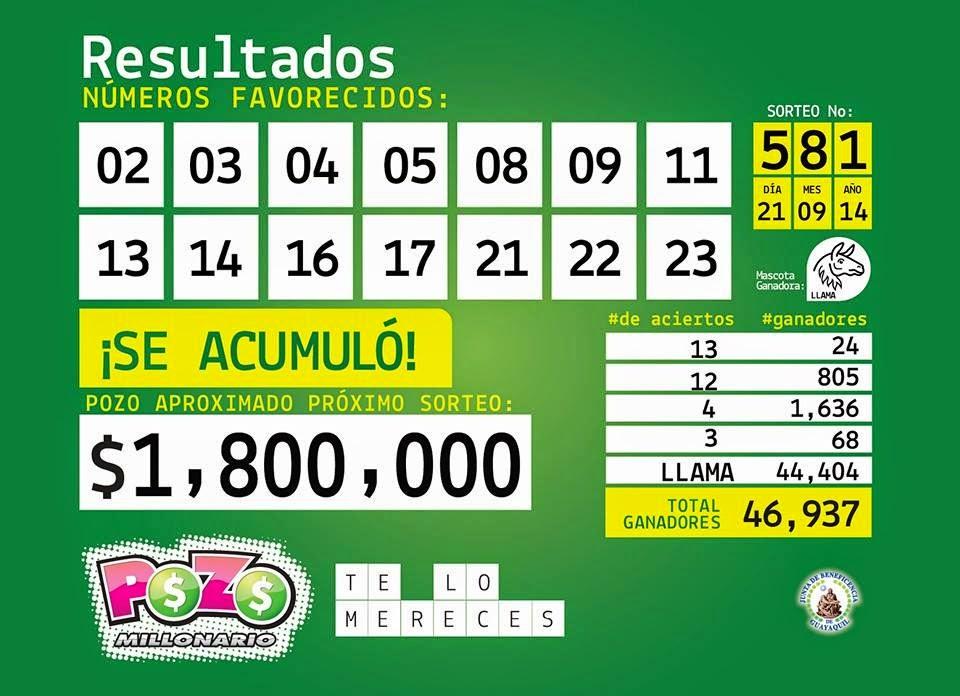 Numeros ganadores pozo millonario 28 septiembre 2014