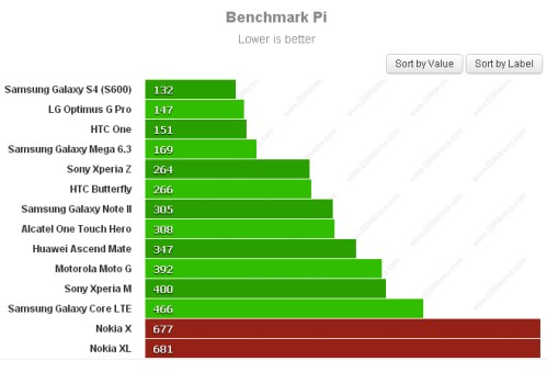 Test CPU per Nokia X E XL