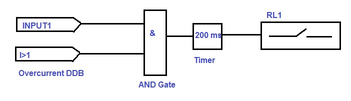 Programmable scheme logic psl in numerical relays electrical carefully observe the figure above we have used digital inputs and over current ddb i1 1ststage over current in an and gate to start the timer and if ccuart Choice Image