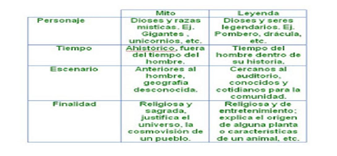 ... maria auxiliadora: diferencia entre el mito y la leyenda GRADO 7