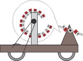 protótipo motor magnético