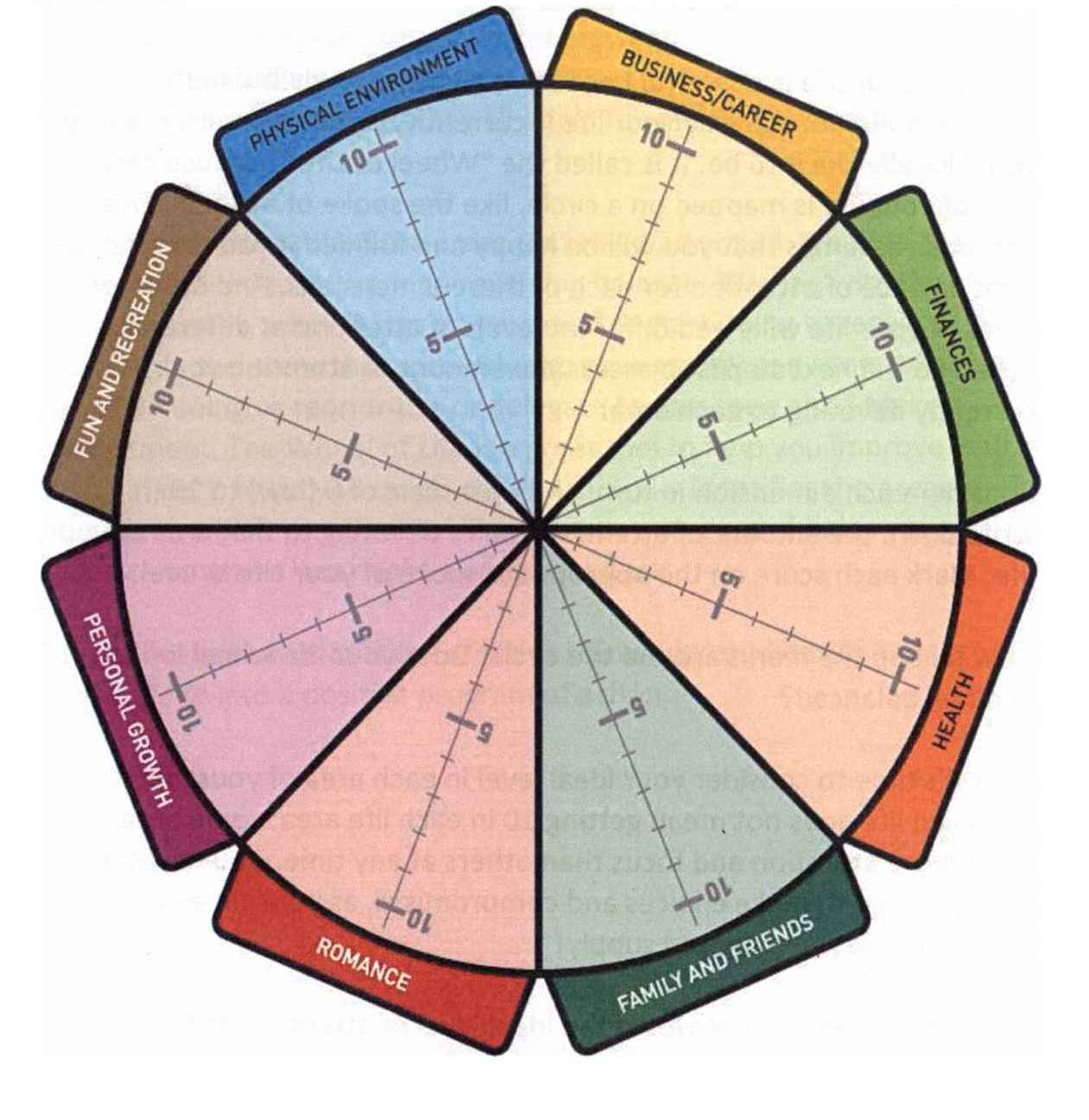 buddhist wheel of life template - columbus coaching