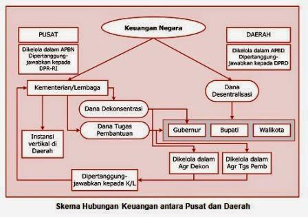 Skema Hubungan Keuangan antara Pusat dan Daerah