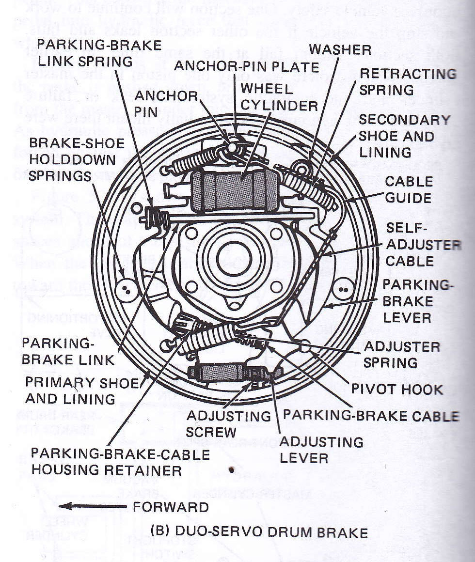 function of drum brake How to troubleshoot your brakes  or the brake drum/disk assembly is not working correctly  contaminants in your brake fluid may cause your brakes to function .