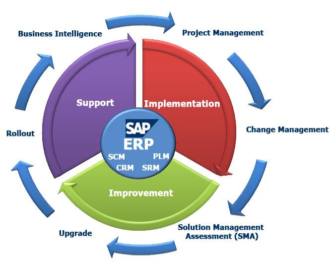 Project management plan example software development