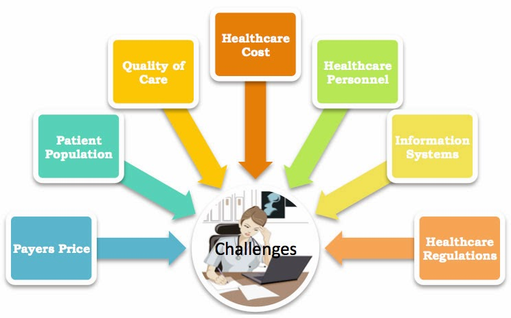supply chain management in hospital a Today, supply chain spend consumes about 40% of a hospital's total operating budget this is second only to labor costs so, not only is the impact of the modern supply chain far-reaching, it is core to the overall financial success of the hospital.