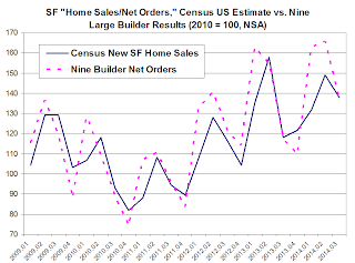 Home Builders vs. Census New Home Sales
