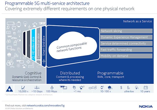 Converge Network Digest 5g
