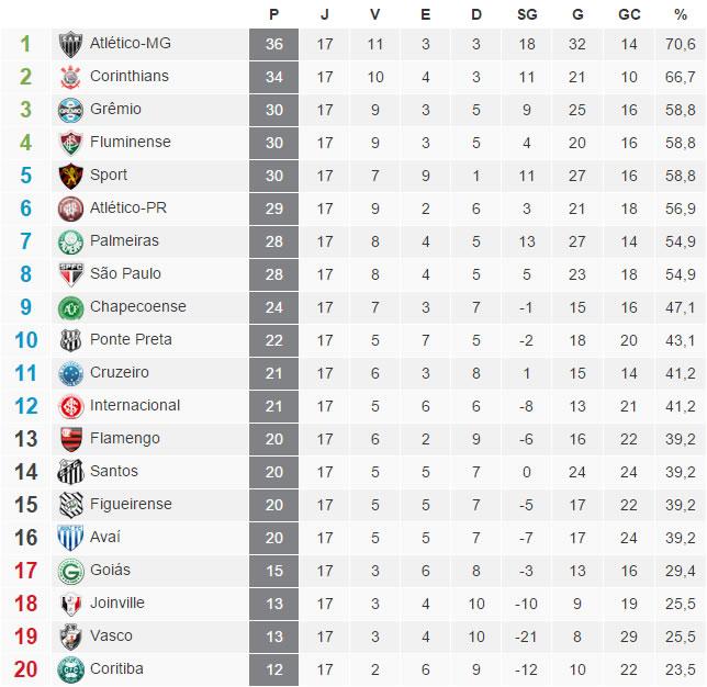 A tabela de classificação do Campeonato Brasileiro - Brasileirão 2015 - 17ª Rodada