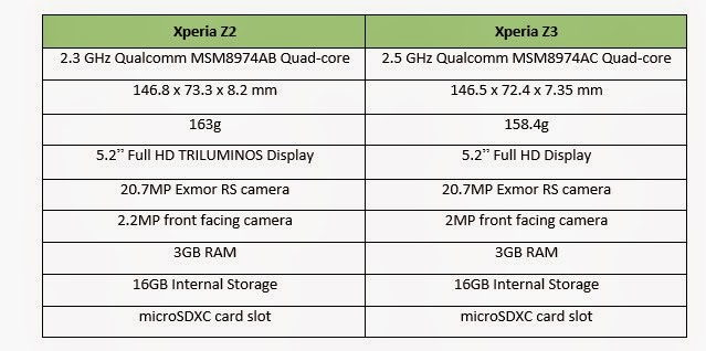 Xperia Z3′ün Yeni Görüntüleri Yayınlandı