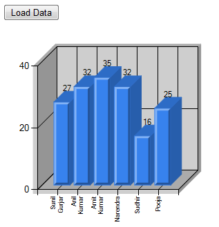 Asp net column chart from datatable in mschart c asp for Html datatable