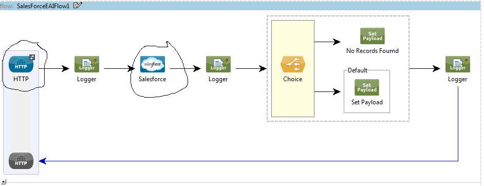 Mule Esb To Salesforce Integration Example Ipaas Cloud Integration