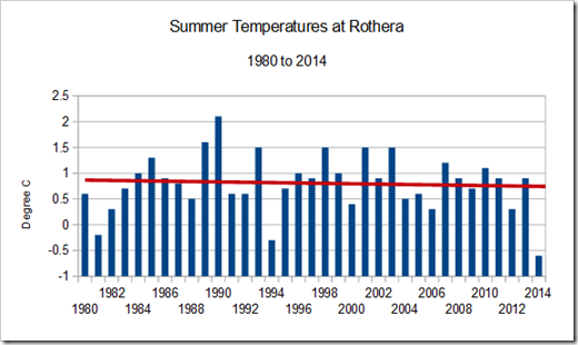 Summer Temperature trend at Rothera- western Antarctic Peninsula