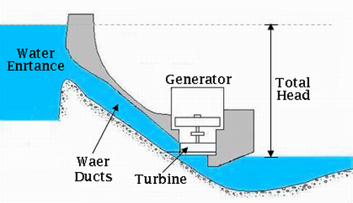 an analysis of the principles of the hydroelectric power He had bumped into a principle called the coanda effect: the water  on a free axis on the surface of flowing water, generating electricity.