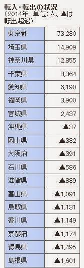 人口移動 転入 流出 都道府県