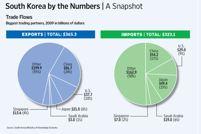 south korean economy essay North korea's economy is defined by its military ambitions and the humanitarian aid it receives, while south korea is a world economic powerhouse.