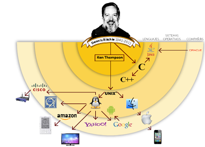 Massive Respect For Dennis Ritchie