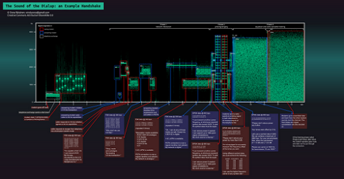 [Image: A large infographic detailing the phases of the dialup handshake, centered on a time-frequency-power representation (spectrogram).]