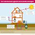 Nieuwe subsidieregeling voor duurzame energie in huis