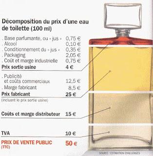 le+prix+r%25C3%25A9el+des+parfums+illustration