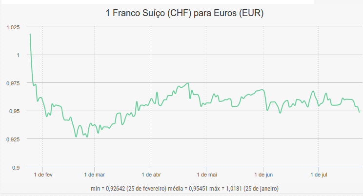 Forexpros aud/chf