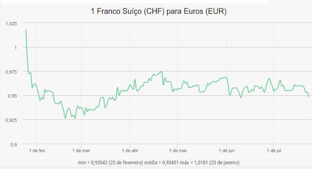 Imagem de gráfico com a taxa de cambio do franco suiço (chf) face ao euro (eur))