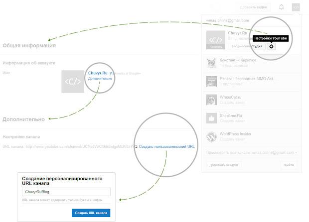 Создание пользовательского URL канала плюс страницы