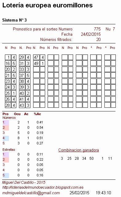 predicciones para el sorteo europeo euromillones en ecuador