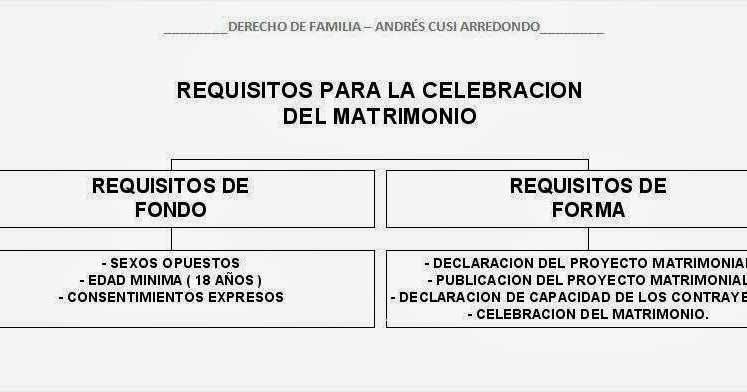 Andr s eduardo cusi requisitos para la celebraci n del matrimonio derecho de familia andr s - Requisitos para casarse ...