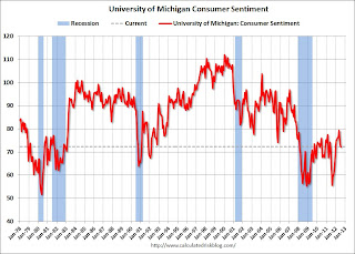 Final July Consumer Sentiment at 72.3