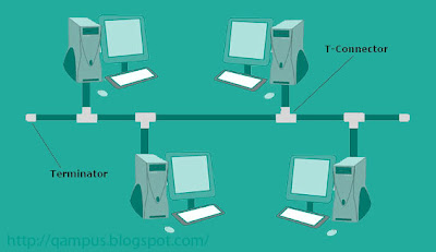 Know the Network Topology