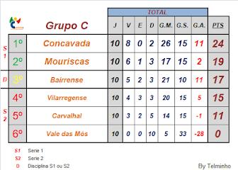 Classificação Final 1ª Fase, Grupo C, Liga Inatel 18/19