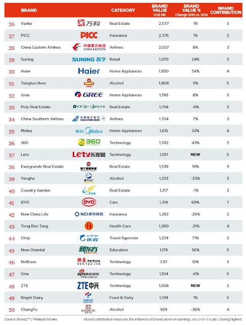 中国企業 ブランド価値 ランキング 2015
