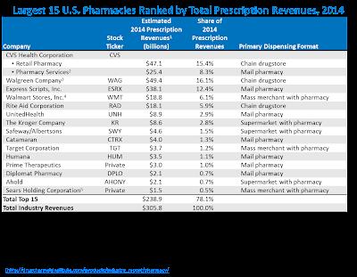 cvs pharmacy market structures Internal environmental analysis cvs  615 million retail prescriptions or approximately 18% of the us retail pharmacy market (cvs 10k,.