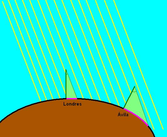 Si La Tierra fuese redonda