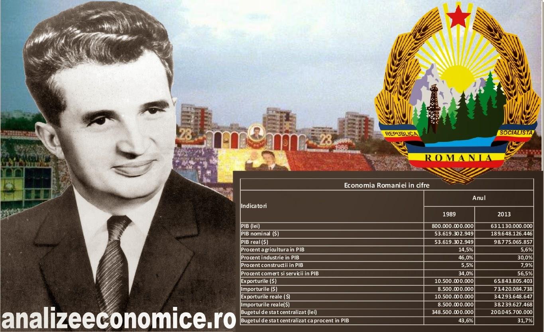 Cum arăta economia României în 1989 față de 2013