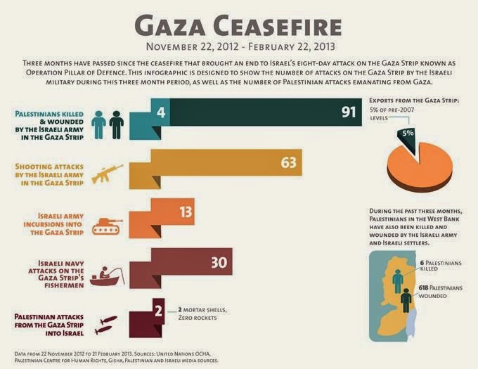 "9 Graphics to Help You Understand What Life Is Really Like in Gaza - Even a ""period of calm"" in Gaza means serious and sometimes deadly violence."