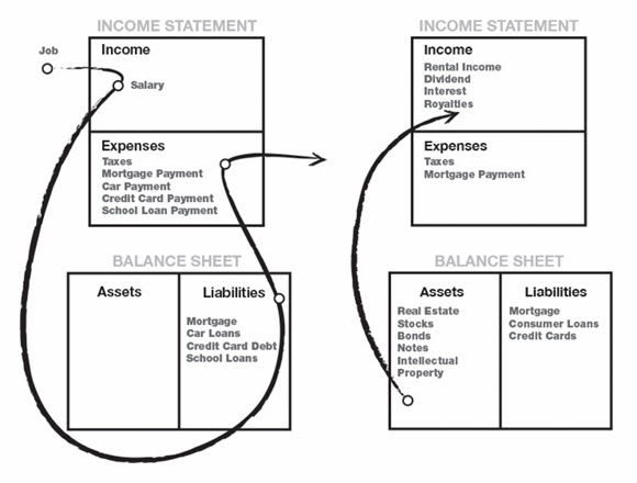 journal on product design and development a simple, powerful Rich Dad Poor Dad Diagrams Corporations