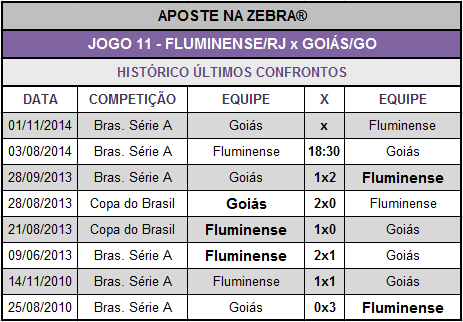 LOTECA 614 - JOGO 11 - FLUMINENSE x GOIÁS