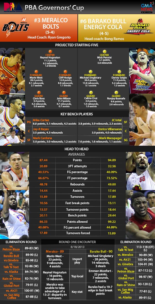 GMA News Infographics