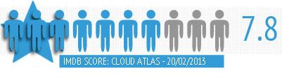 Wachowski's cloud atlas imdb rating