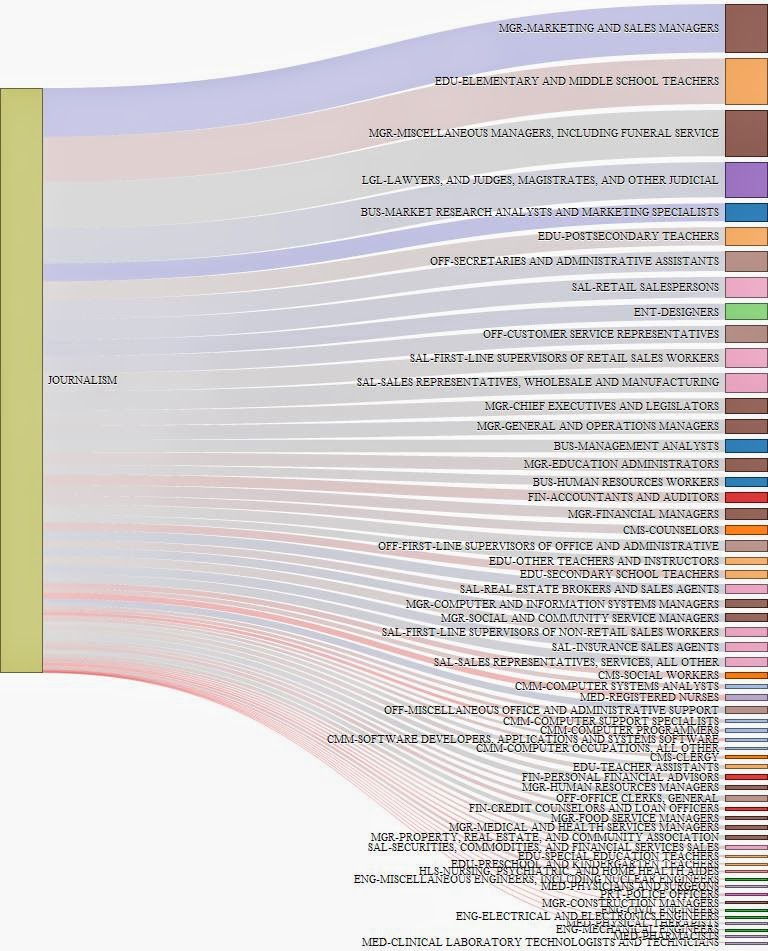 Ben Schmidt - Sankey Diagram of Academic Majors and Careers
