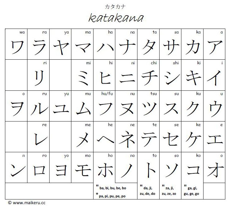 Hiragana And Katakana Alphabet: AshfordsAroundtheWorld: Written Japanese