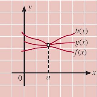 f, g, dan h adalah fungsifungsi yang memenuhi f (x) ≤ g(x) ≤ h(x) untuk semua x dekat a, kecuali mungkin di a