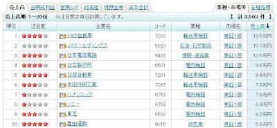 売上高 三菱商事 トヨタ自動車 ランキング