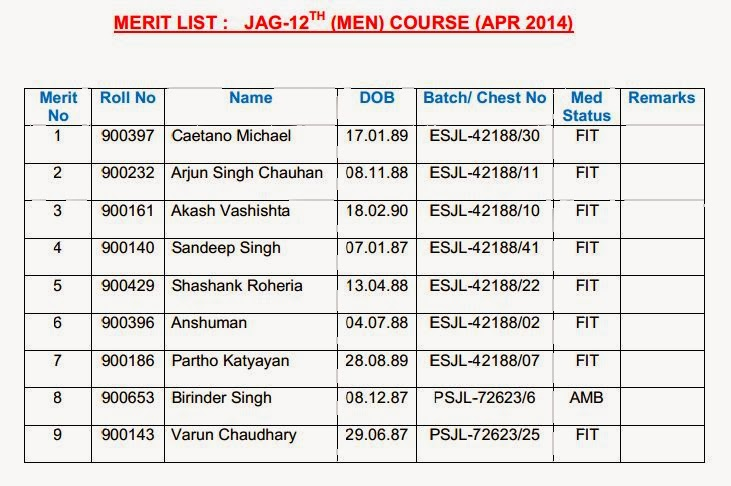Merit list of JAG 12 Men course
