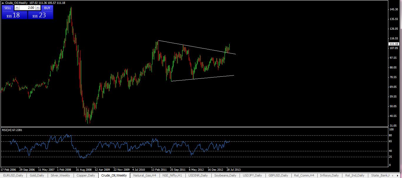 Crude oil price forexpros