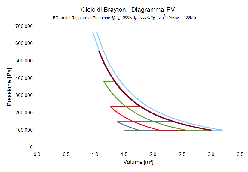 Heat Engine Science  Brayton Cycle  Efficiency And Net Work Evaluations